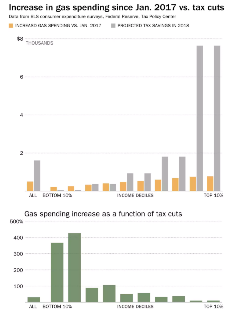 Gas prices, the tax law, and rural America | The Office of